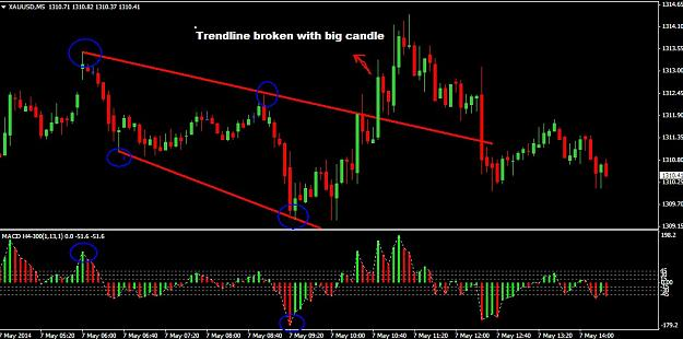 Simple 5 Min Gold (XAUUSD) Strategy Forex Trading ...