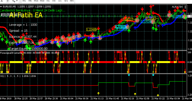Forex Ea Alfatih 30 100 Every Day