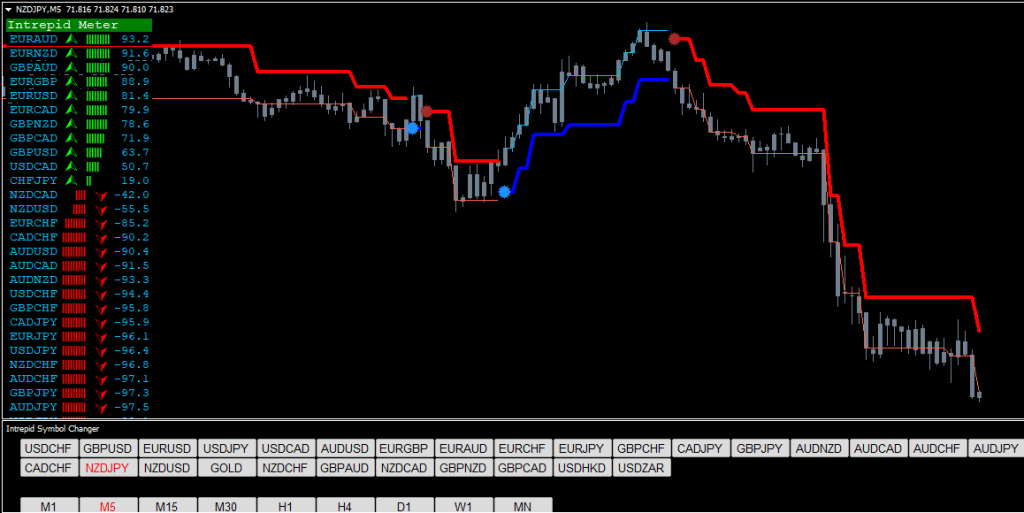 FOREX INTREPID STRATEGY - TRADERS TOOLS