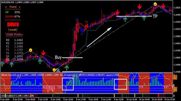 Forex Rider Evo Trading System - Trend Following System