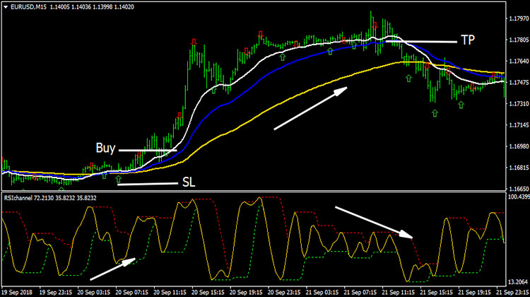 Buy, Sell or No trade best Forex MT4 signal indicator free