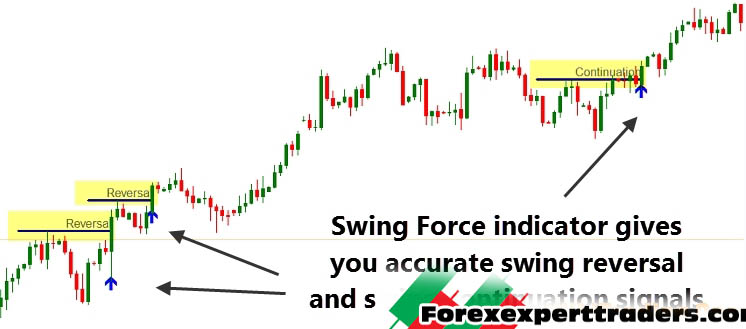 swing trading forex dashboard indicator