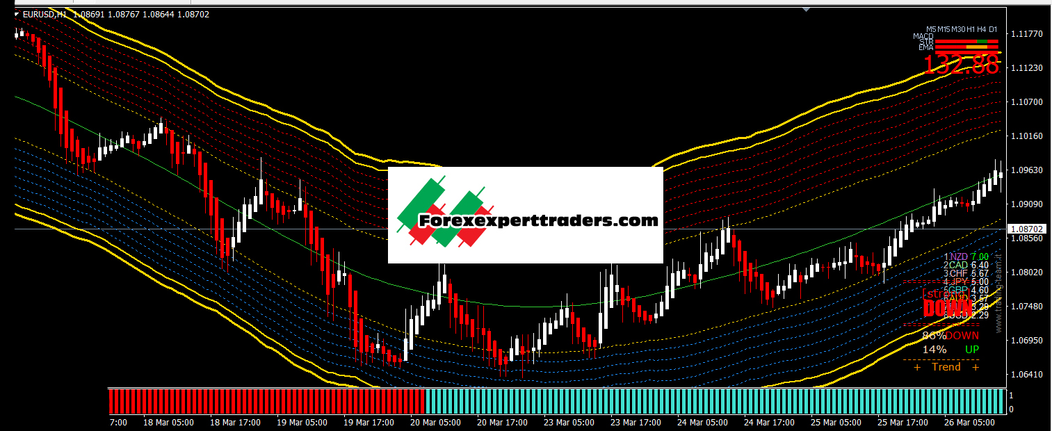 Golden Line V3 Free!!! No Repaint! | Traders Forex Forum - Robot Forex Learning Center