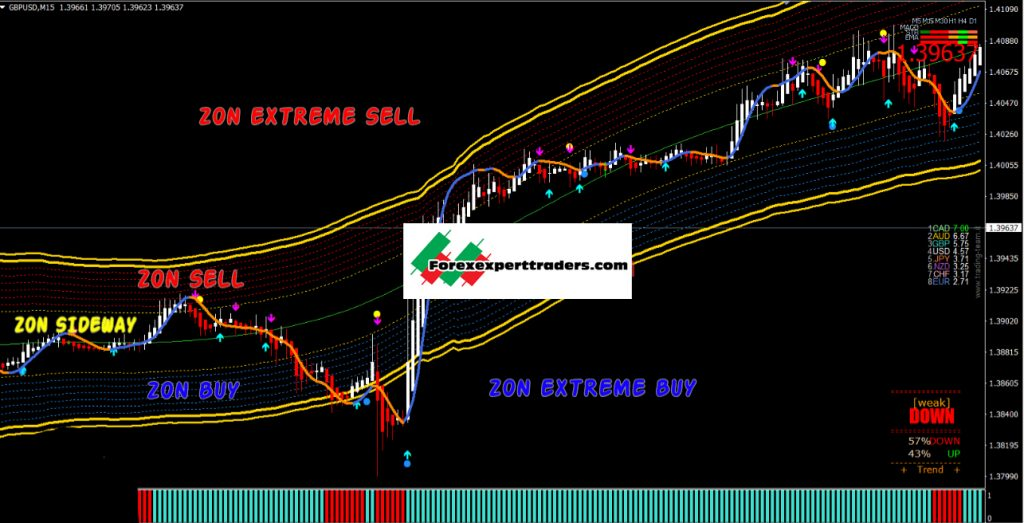 Golden Line V3 Indicator – [Cost $69]- For FREE - ForexCracked