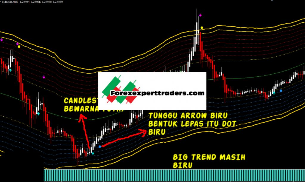 Golden Line V3 -[Cost $99 /Month]- Free Unlimited Version   Forex Wiki Trading