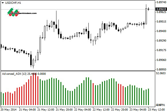 Advanced ADX - MT4 Indicator | Forex - Forex Indicator|A