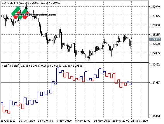 Forex Kagi - Forex Manual Trading System MT4 | eBay