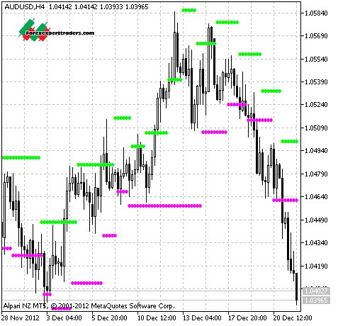 Mt5 5 min indicators for binary options with alerts
