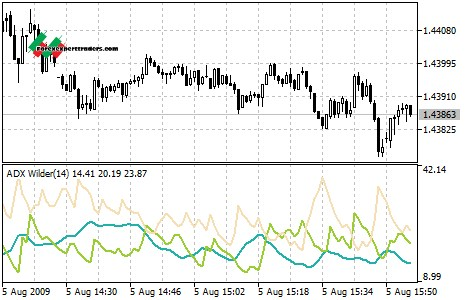 Forex directional movement indicator