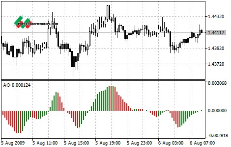 How to Follow the Trend with Awesome Oscillator