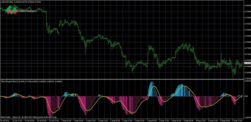 Dinapoli macd predictor mt4 download