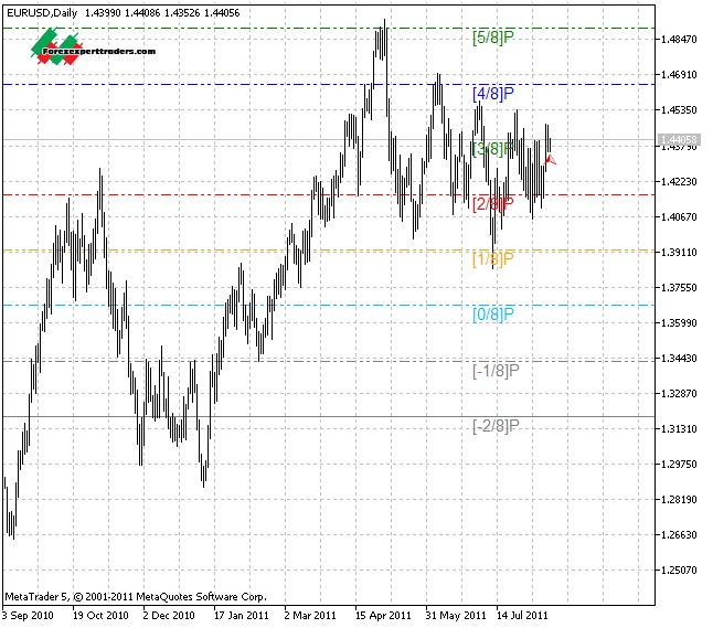 Murrey Math Lines support and resistance indicator for MT5