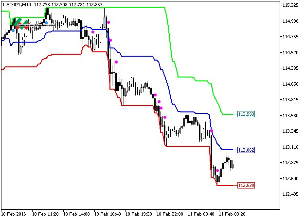 Forex Price Channel Central Indicator - blogger.com