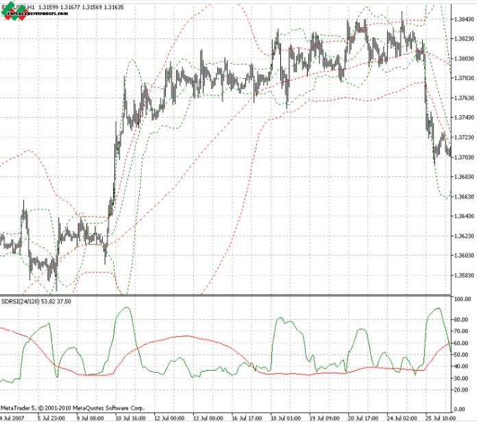 Relative volatility index mq4