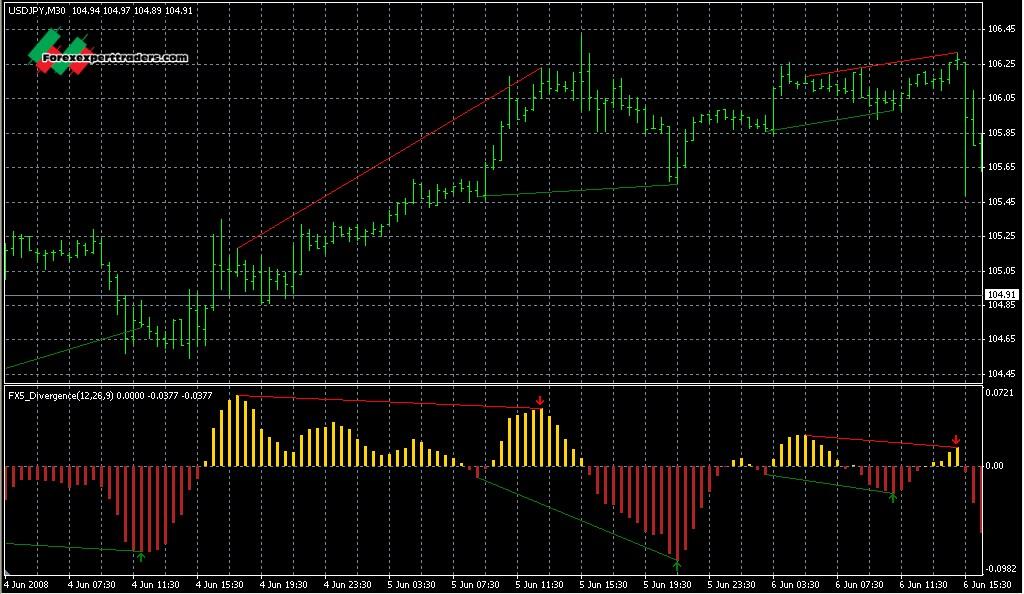 Forex News Mq4 - Forex Trading Tricks And Techniques Pdf