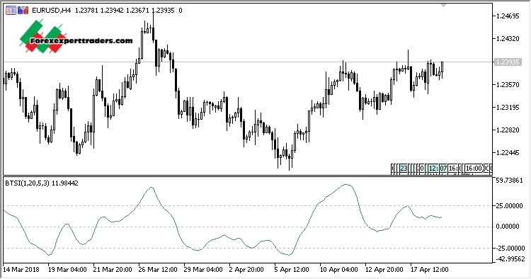True Strength Index (TSI) [ChartSchool]
