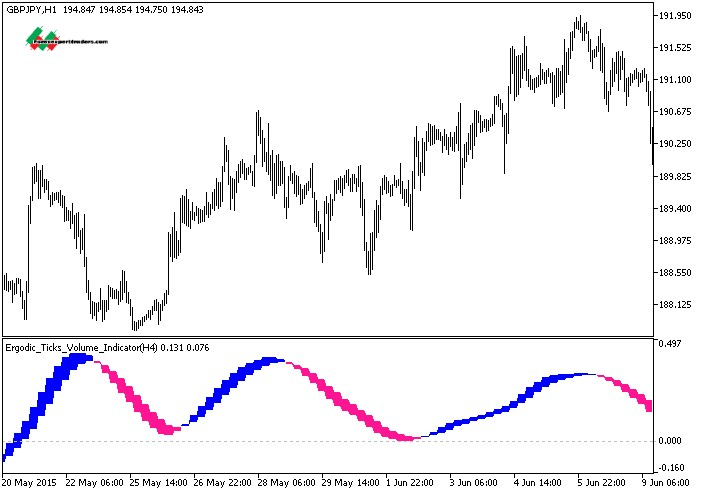 Download the BMNT Tick Chart Technical Indicator for MetaTrader 5 in MetaTrader Market