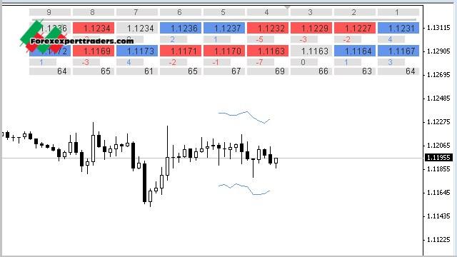 Setting terbaik indikator Moving averages atau MA