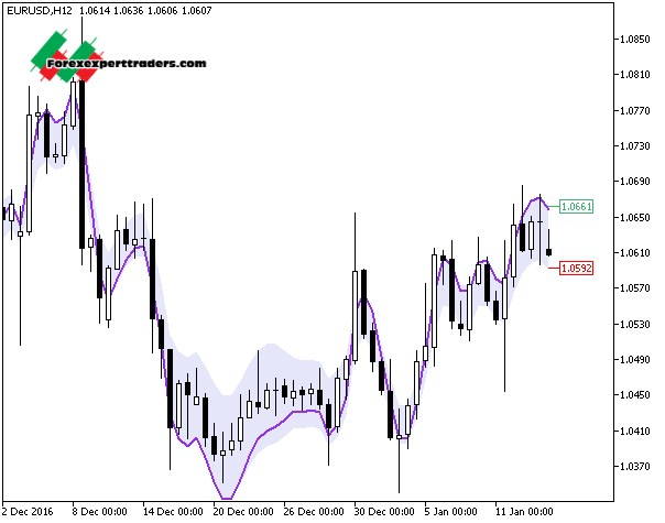 free forex robot download in