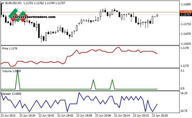 Binary options tick chart mt4 spread betting platforms review and herald