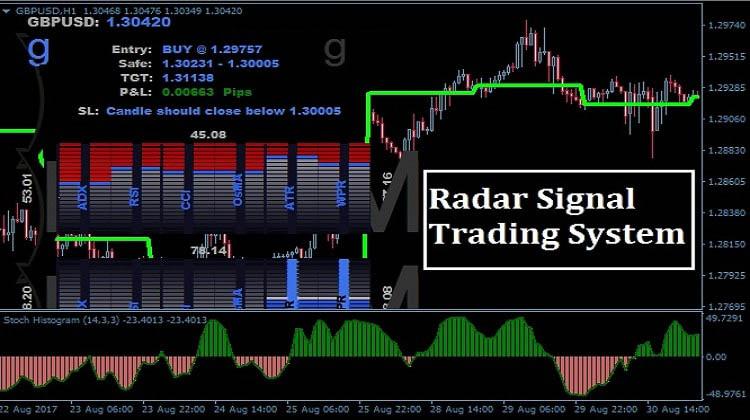 Radar Signal Forex Trading-System 1