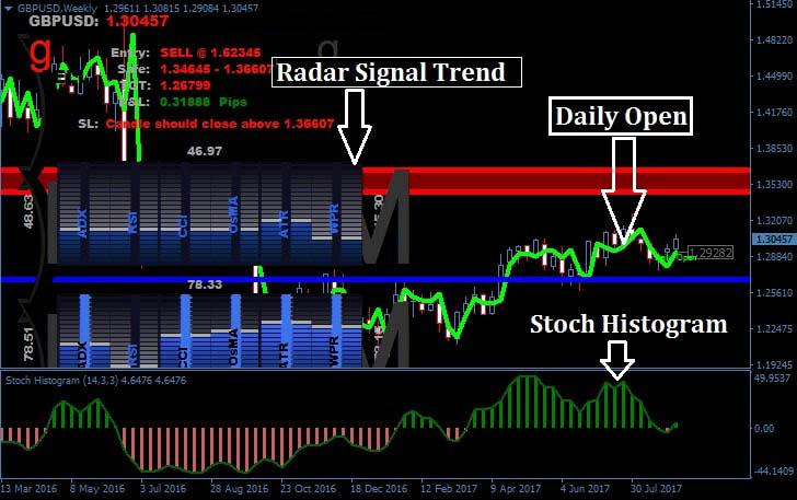 Radar Signal Forex Trading-System 2