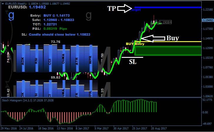 Radar Signal Forex Trading-System 3