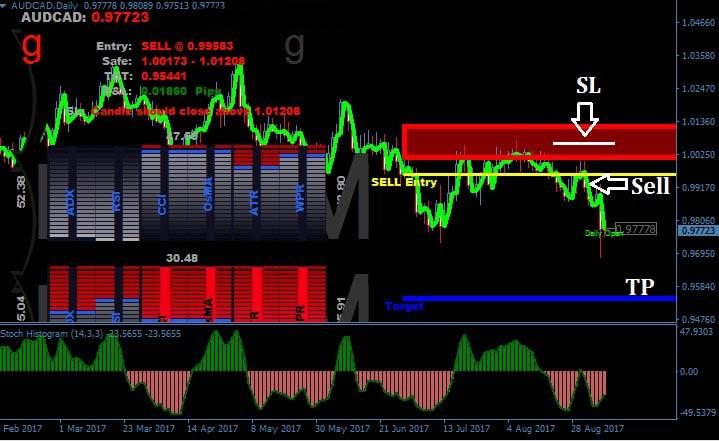 Radar Signal Forex Trading-System 4