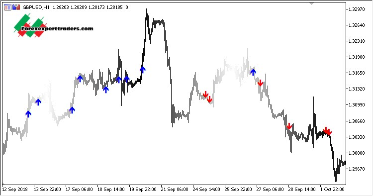ADX and Fractals Indicator - Advanced Forex Strategies