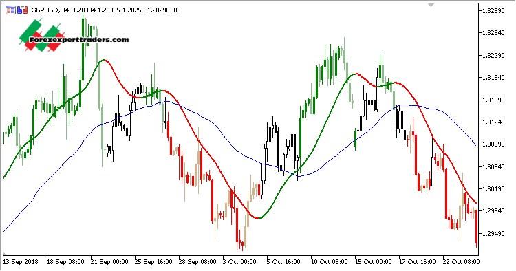 Slope — Indicators and Signals — TradingView